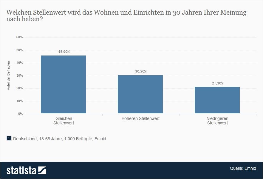 Info Stellenwert Wohen (Quelle: Statista)